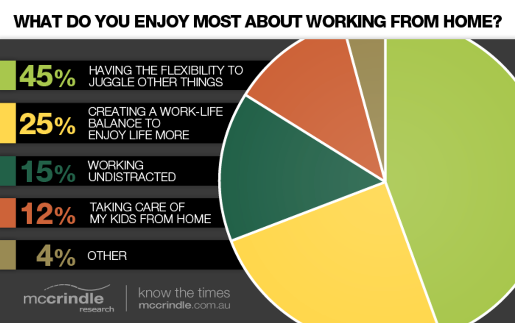mccrindle-research-survey-enjoy-working-from-home-chart