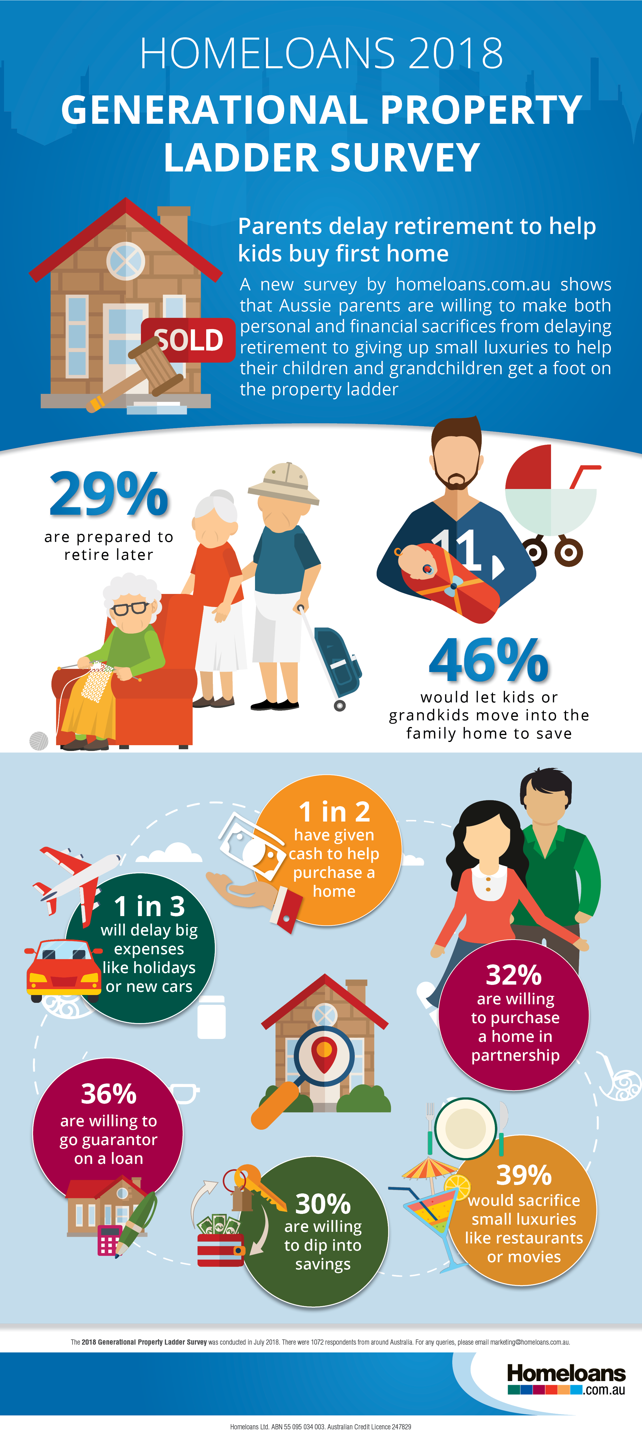 homeloans-2018-generational-property-ladder-survey-infographic